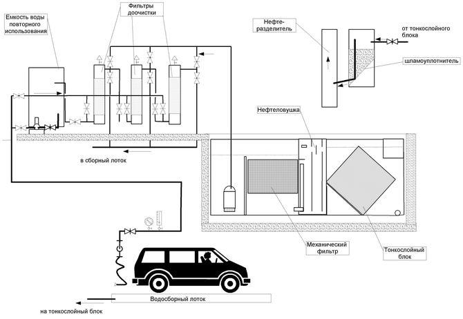 Принципиальная схема системы оборотного водоснабжения мойки машин.